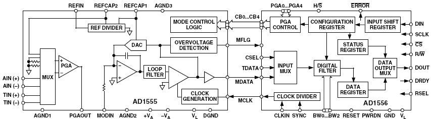 Цифровой фильтр/дециматор